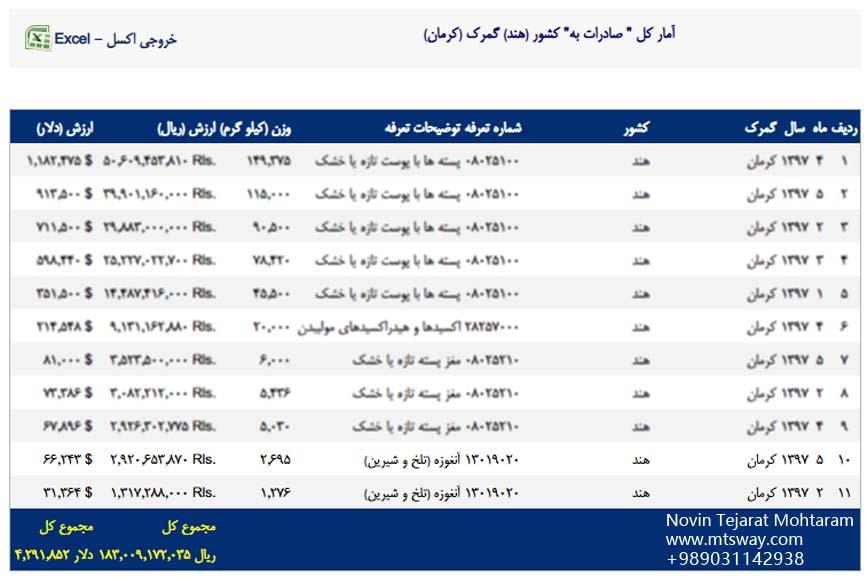 آمار صادرات آنغوزه از ایران