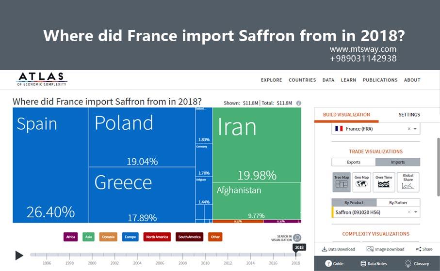 آموزش صادرات زعفران به فرانسه