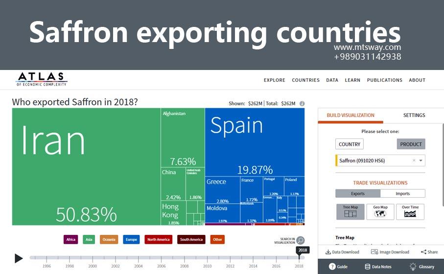 کشورهای صادر کننده زعفران