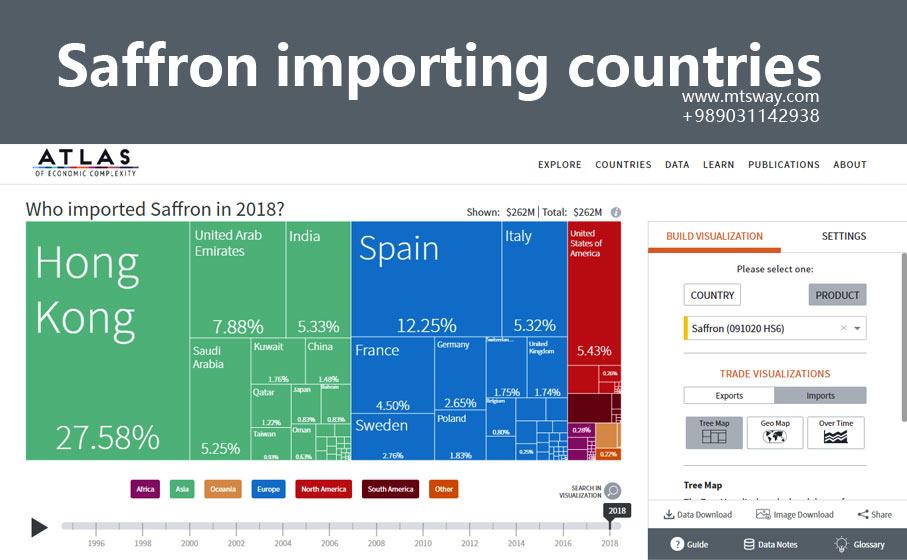 کشورهای وارد کننده زعفران از ایران